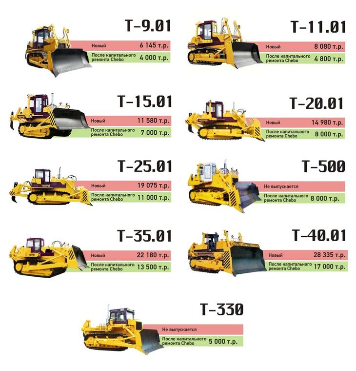 Thumb buldozers price chetra